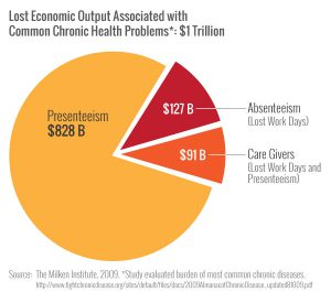 $1 Trillion Cost Chronic Disease